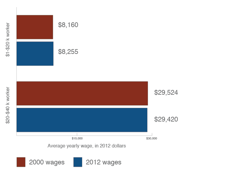 Average wages for workers making $1k-$20k and $20k-$40k