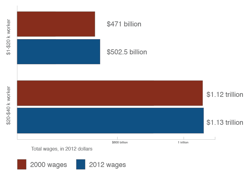 Total wages for workers making $1k-$20k and $20k-$40k